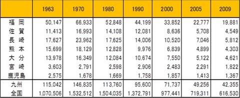 日本と都道府県別の酒類販売(消費)数量推移