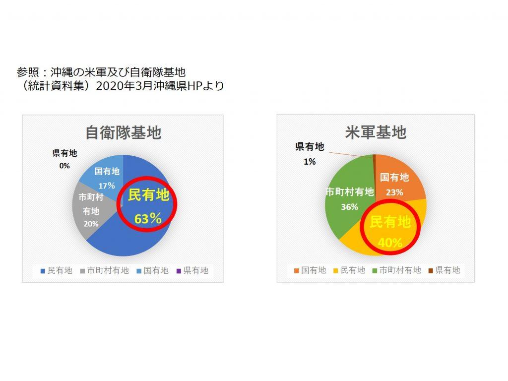 沖縄県の基地面積割合(2020年3月現在)