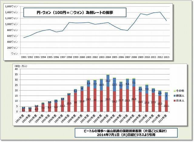 円ウォンレート推移・ビートル乗降客数推移