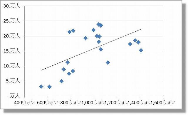 為替・乗降客数 散布図 1991-2013