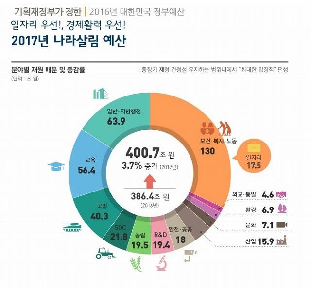 2017年国家予算_大韓民国