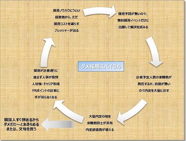採用に関する悪循環の図
